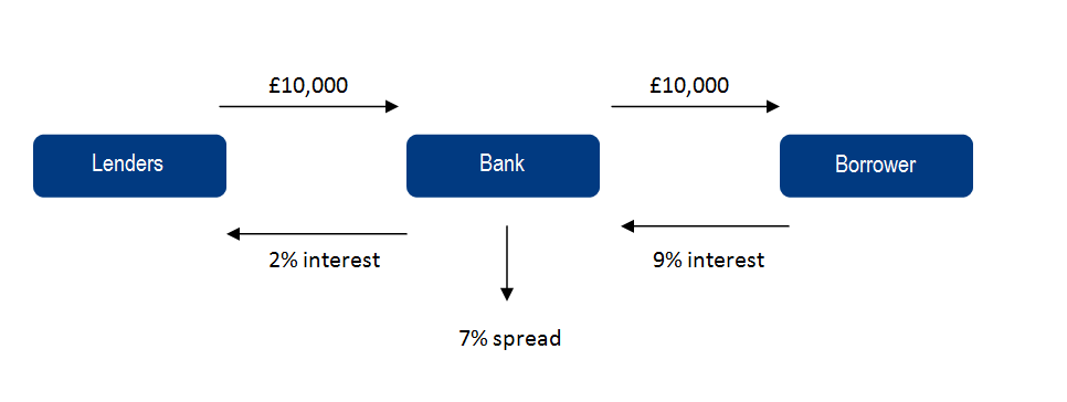 Bank Interest Rate Spreads