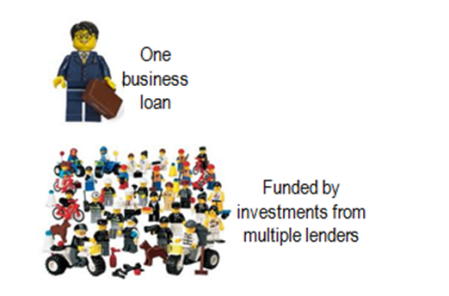diagram of one business loan being funded by multiple lenders