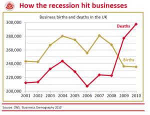 ONS Chart showing the impact of the recession on the closure rate of SMEs