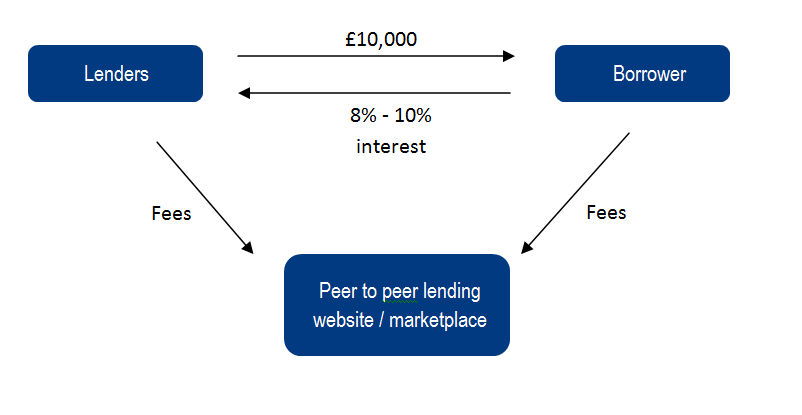bank interest rate spreads   fundingknight  the blogdiagram showing that peer to peer lending relies on transparent fees rather than taking a spread