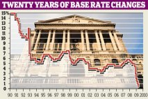 graph showing twenty years of base rate changes