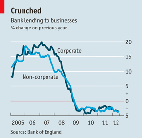 graph showing reduction in business lending