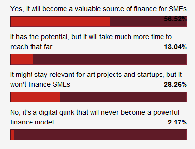 poll on the future of crowdfunding
