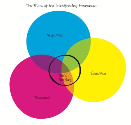venn diagram showing 3 pillars of crowd funding framework