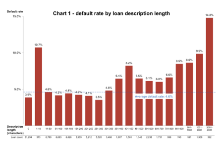 chart tracking default rate by loan description length